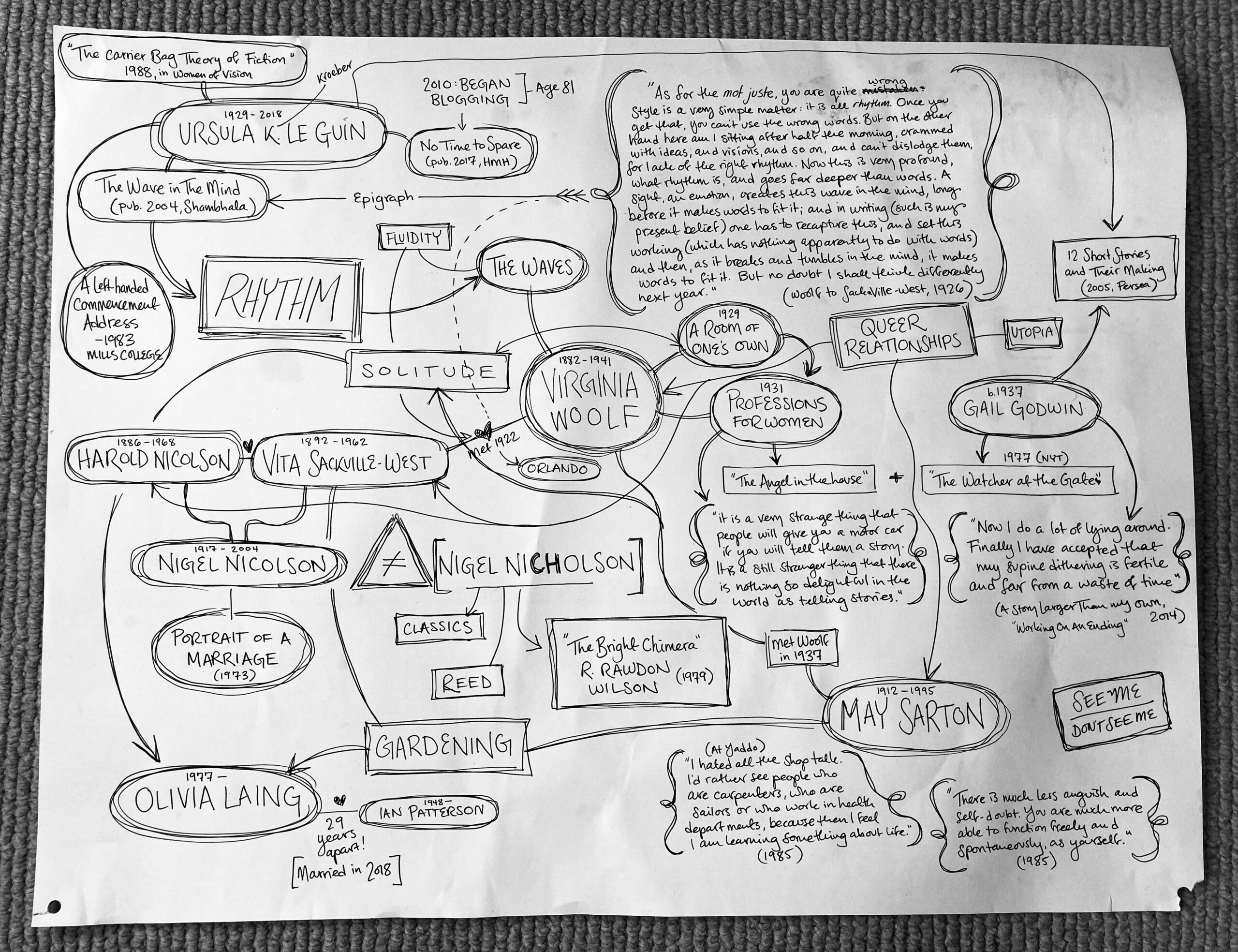 """A complex mind map connecting various names and creative works of nine people, mostly female writers.   The following themes are positioned throughout the page like nodes: [See Me / Don't See Me] [Gardening] [Queer Relationships] [Utopia] [Solitude] [Fluidity] [Rhythm]  Ursula K. (Kroeber) Le Guin 1929 - 2018 """"The Carrier Bag Theory of Fiction"""" 1988 in Women of Vision 2010: Began [Age 81] Blogging No Time to Spare (pub. 2017, HMH) A left-handed Commencement Address, 1983 Mills College The Wave in The Mind (pub. 2004, Shambhala) Epigraph: """"As for the mot juste, you are quite wrong. Style is a very simple matter: it is all rhythm. Once you get that you can't use the wrong words. But on the other hand here am I sitting after half the morning, crammed with ideas, and visions, and so on, and can't dislodge them, for lack of the right rhythm. Now this is very profound, what rhythm is, and goes far deeper than words. A sight, an emotion, creates this wave in the mind, long before it makes words to fit it, and in writing (such is my present belief) one has to recapture this, and set this working (which has nothing apparently to do with words) and then as it breaks and tumbles in the mind, it makes words to fit it. But no doubt I shall think differently next year."""" (Woolf to Sackville-West, 1926).   Virginia Woolf (1882-1941) 1931 Professions For Women """"It is a very strange thing that people will give you a motor car if you will tell them a story. It is a still stranger thing that there is nothing so delightful in the world as telling stories."""" """"The Angel in the house"""" Orlando The Waves 1929 Room of One's Own Met Sackville-West in 1922  Gail Godwin (b. 1937) 1977 (NYT) The Watcher at the Gates 12 Short Stories and Their Making (2005, Persea) Appeared with Le Guin in same publication """"A story larger than my own"""" Working On An Ending, 2014 """"Now I do a lot of lying around. I finally I have accepted that my supine dithering is fertile and far from a waste of time""""  Harold Nicols"""