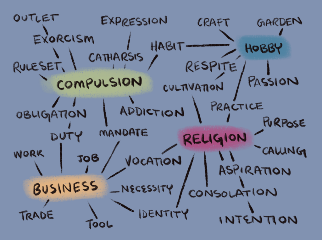 A mind map of terms for creative practice gathered around color coded sections called Compulsion, Religion, Hobby, and Business.